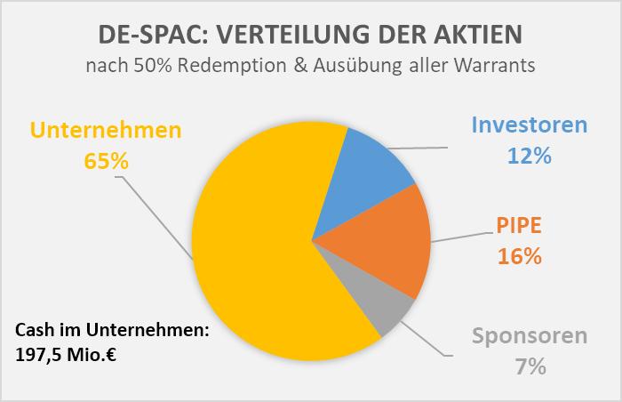 De-SPAC Redemption & Warrants