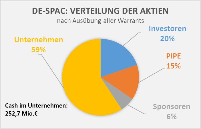 De-SPAC mit Warrants