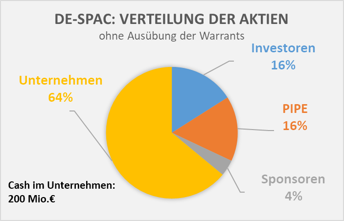 De-SPAC ohne Warrants